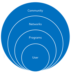 A diagram of the users