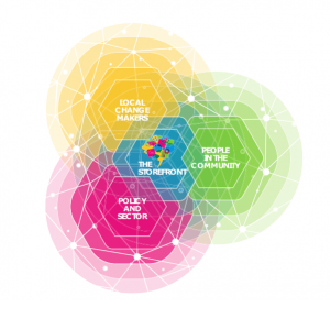 Graphic showing the Connected Community Approach