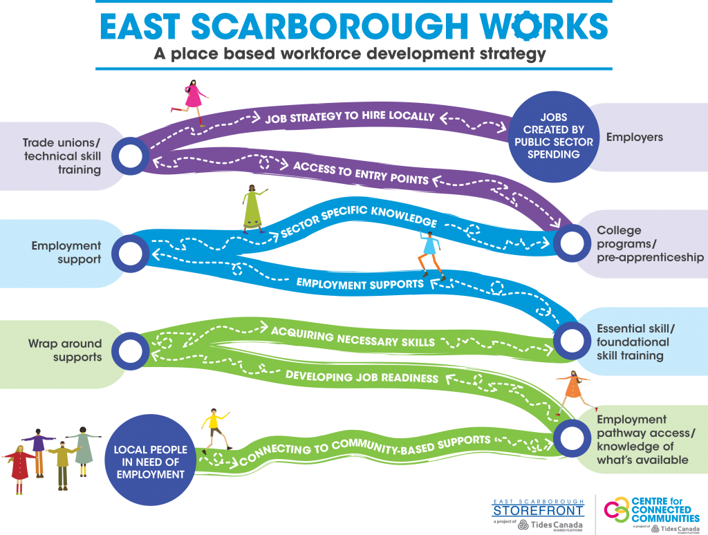 A graphic depiction of a pathway in the community, leading from local people in need of jobs, to jobs created by public sector spending. It shows the steps along the way for people to get there.